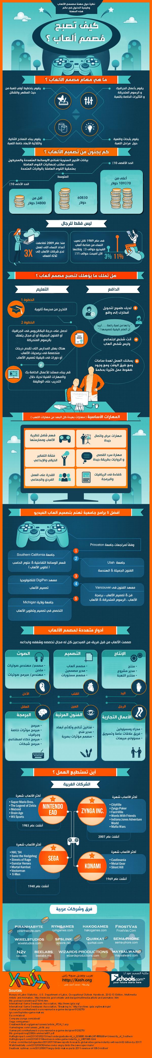 كيف تصبح مصمم ألعاب